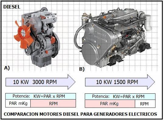 Blog instalaci n mantenimiento - Generadores electricos pequenos ...