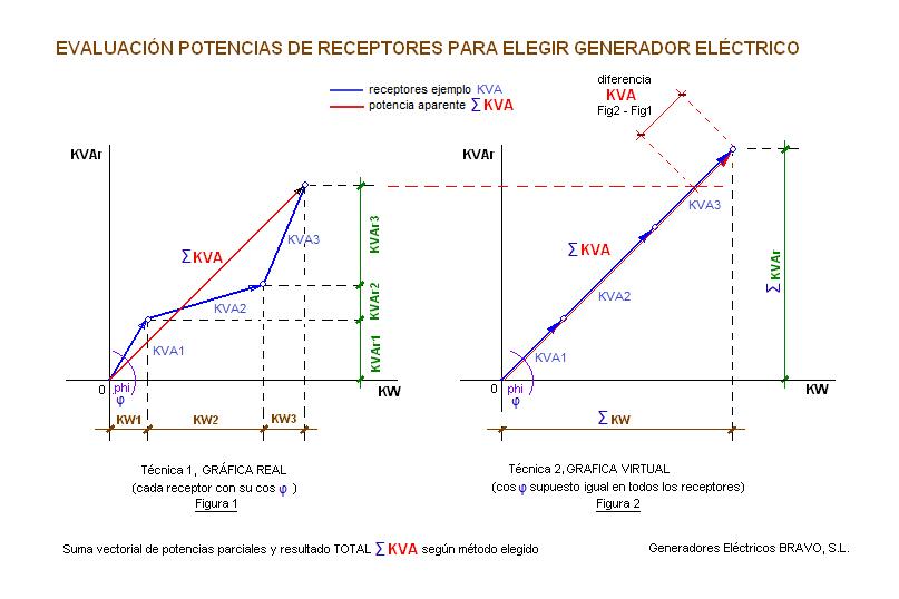 1.3 elegir el generador industrial de potencia