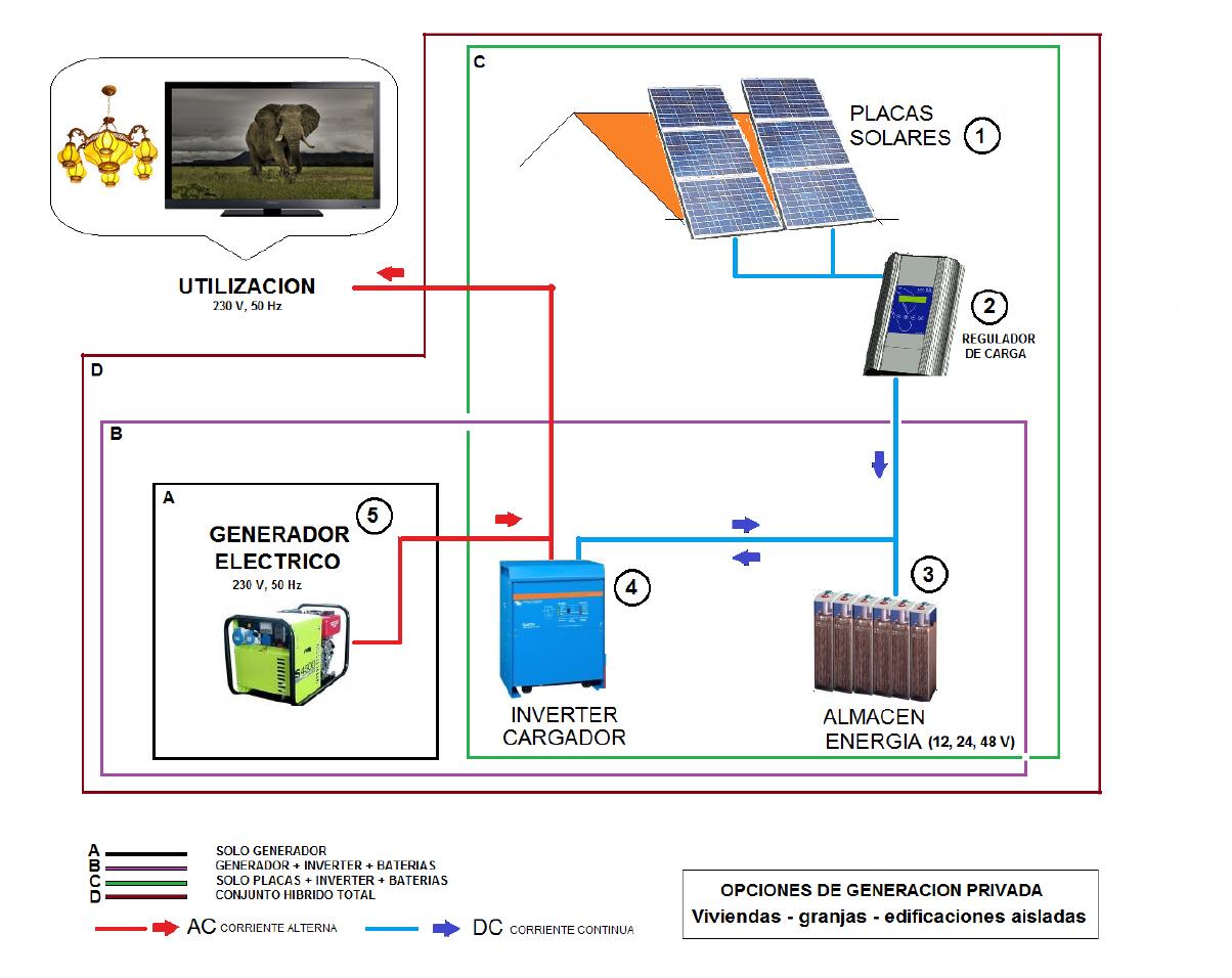 Circuito Hidraulico Mixto : 2.1 instalar generador de apoyo solar bat inverter